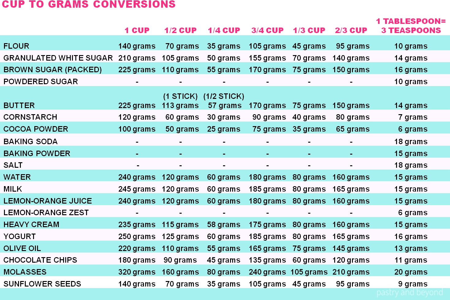 Measuring Ingredients And Conversion Chart For Baking Temperature