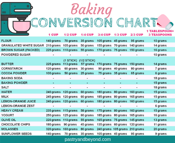 Conversion Chart for Baking-