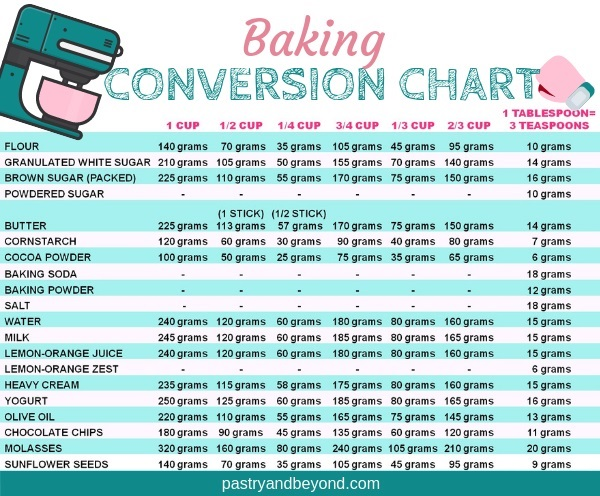Conversion Chart for Baking
